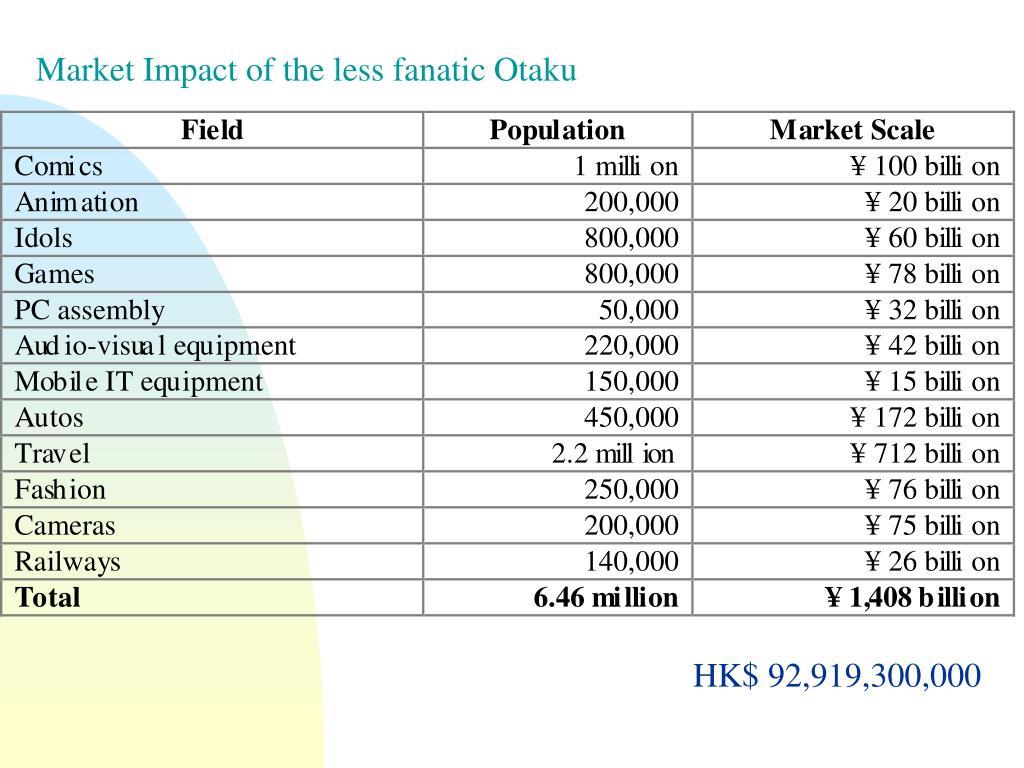 Market Impact of the less fanatic Otaku