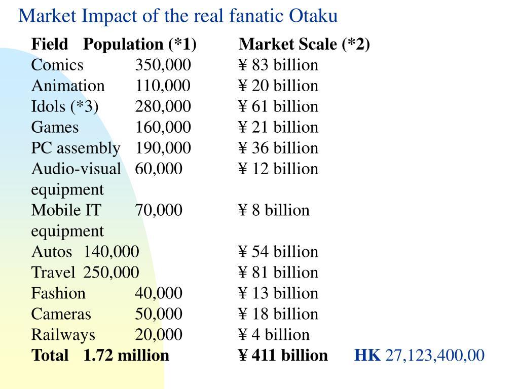 Market Impact of the real fanatic Otaku