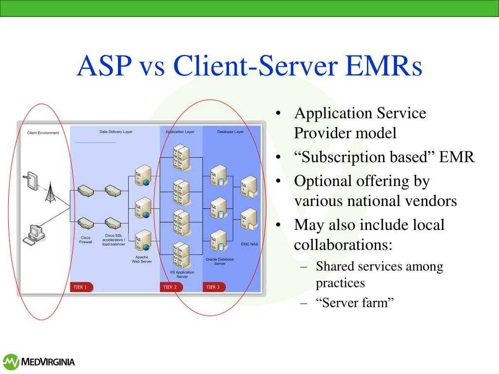 ASP vs Client-Server EMRs