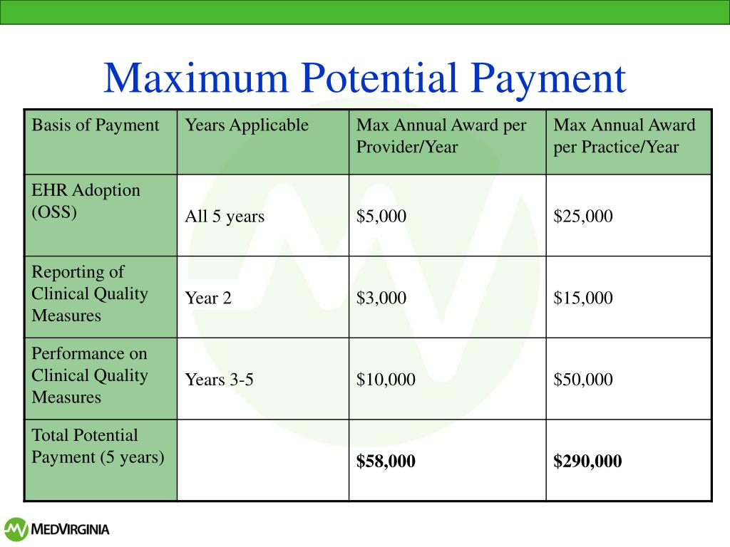 Maximum Potential Payment