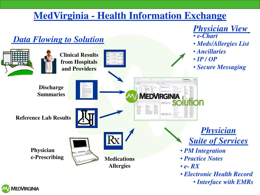 MedVirginia - Health Information Exchange