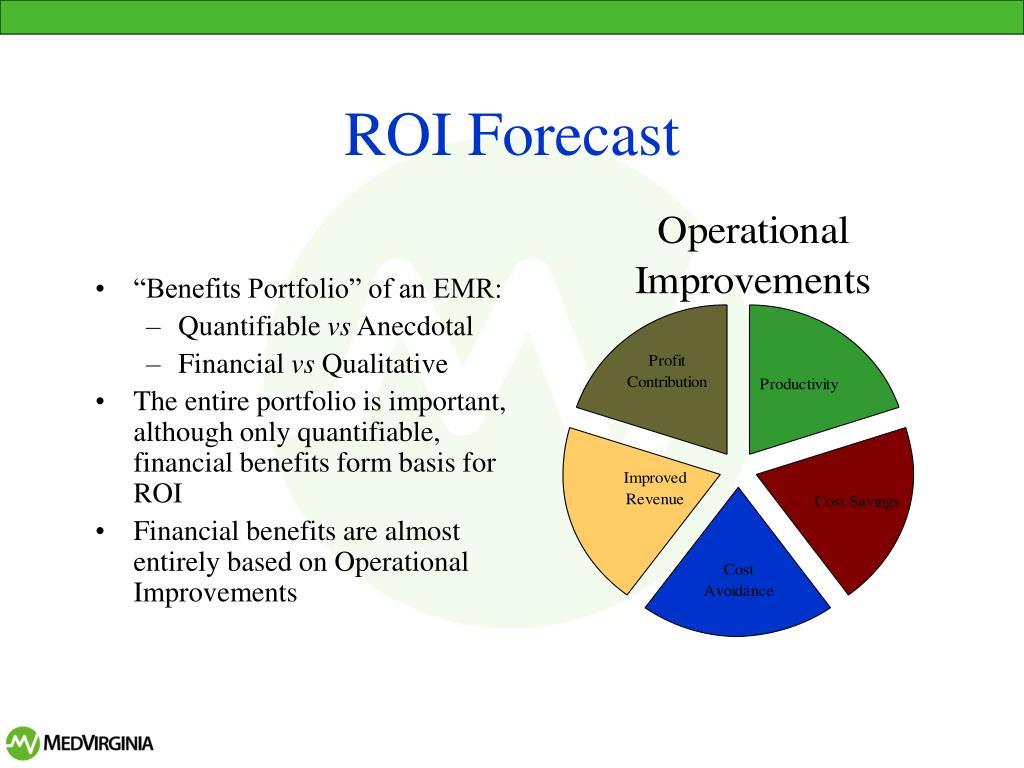ROI Forecast