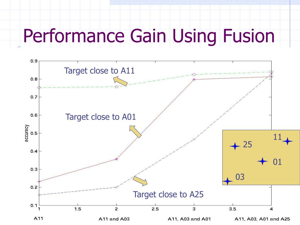 Performance Gain Using Fusion