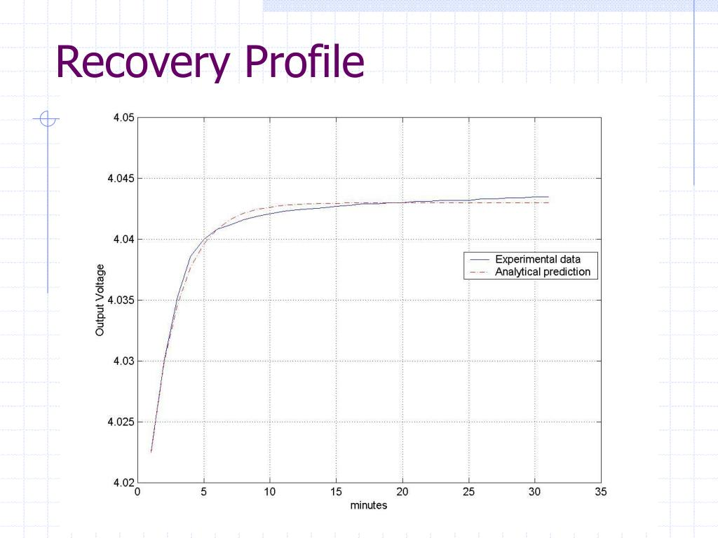 Recovery Profile