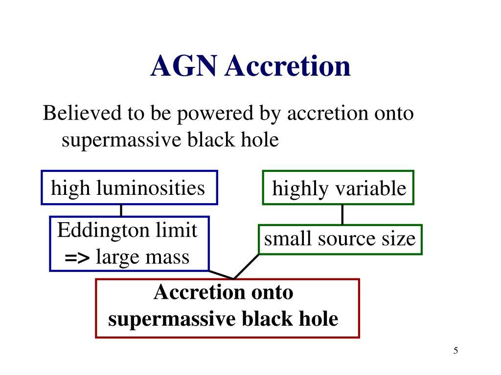 AGN Accretion