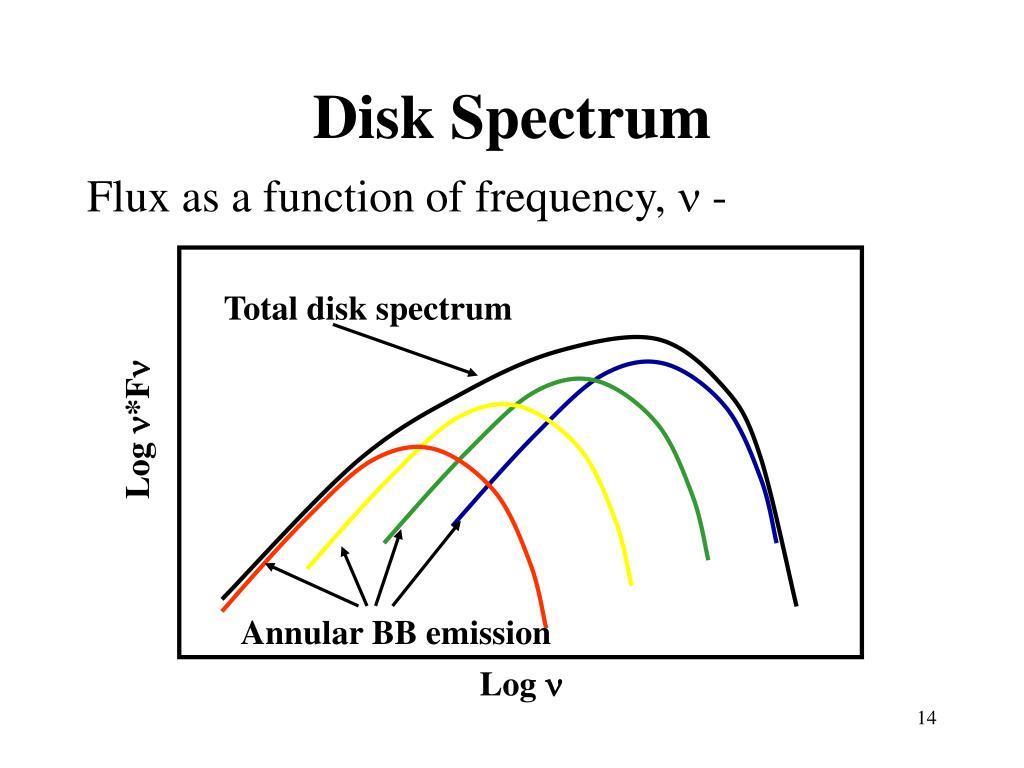 Disk Spectrum