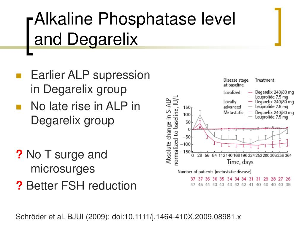 Alkaline Phosphatase level and Degarelix