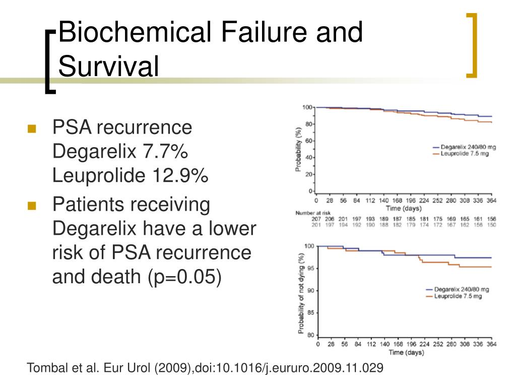 Biochemical Failure and Survival