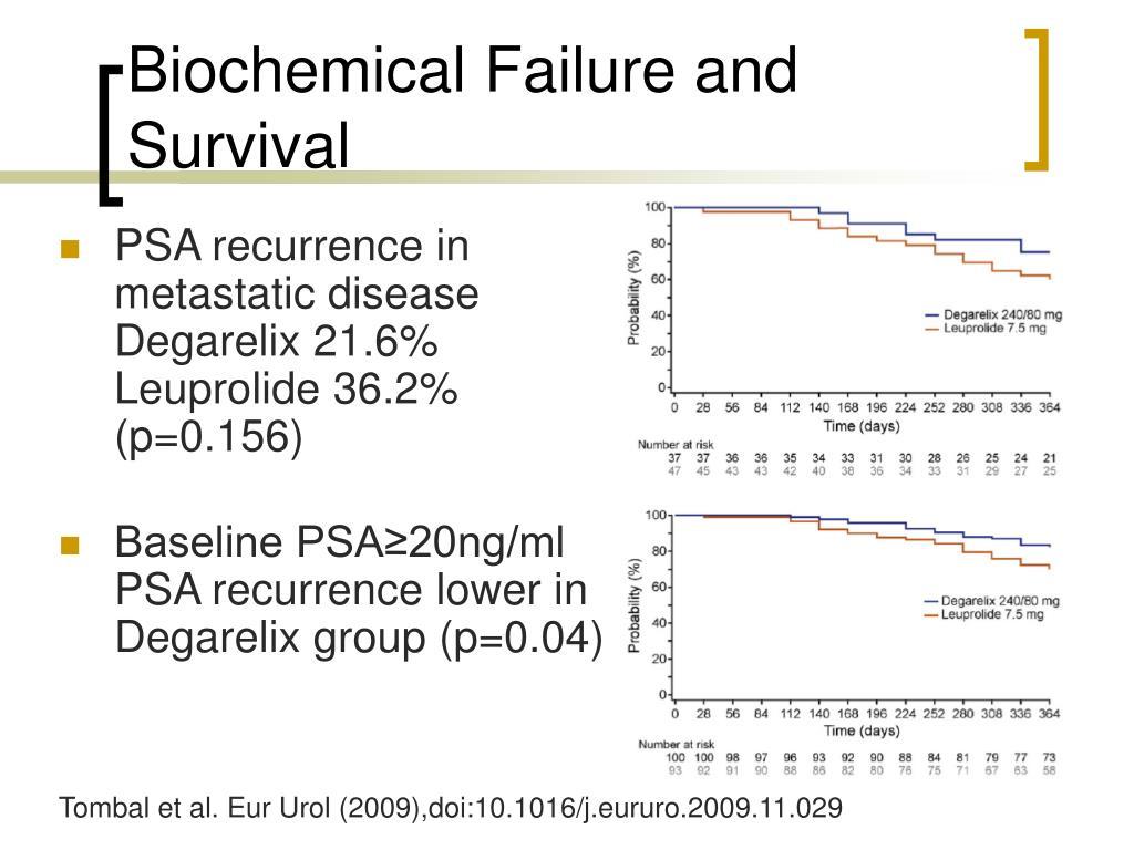 Biochemical Failure and Survival