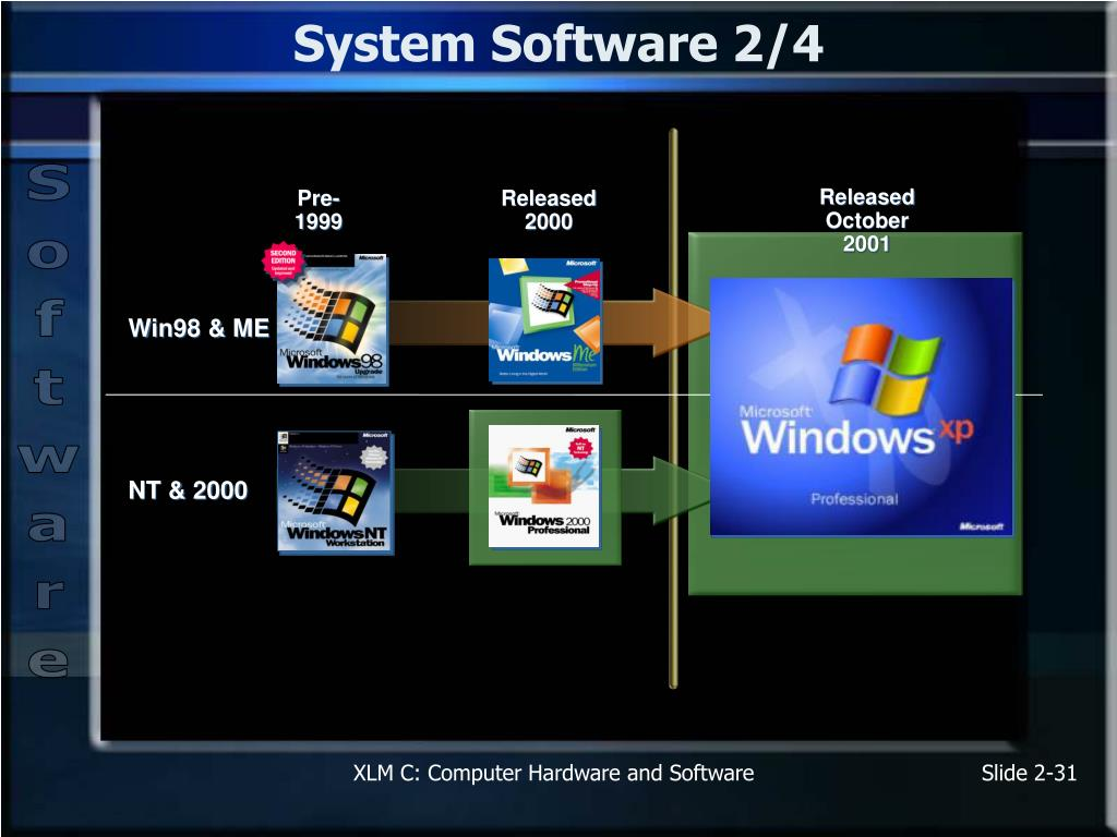 System Software 2/4