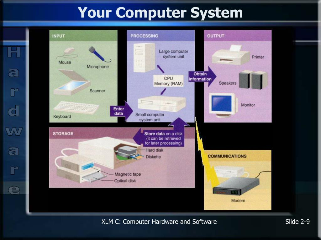 Your Computer System