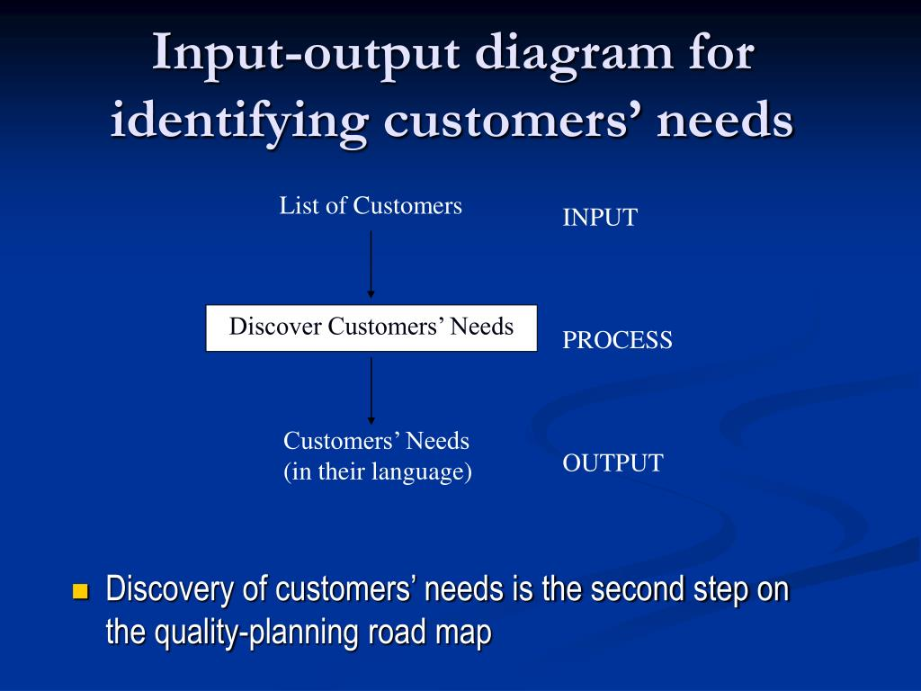 Input-output diagram for identifying customers' needs