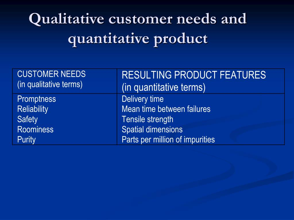 Qualitative customer needs and quantitative product
