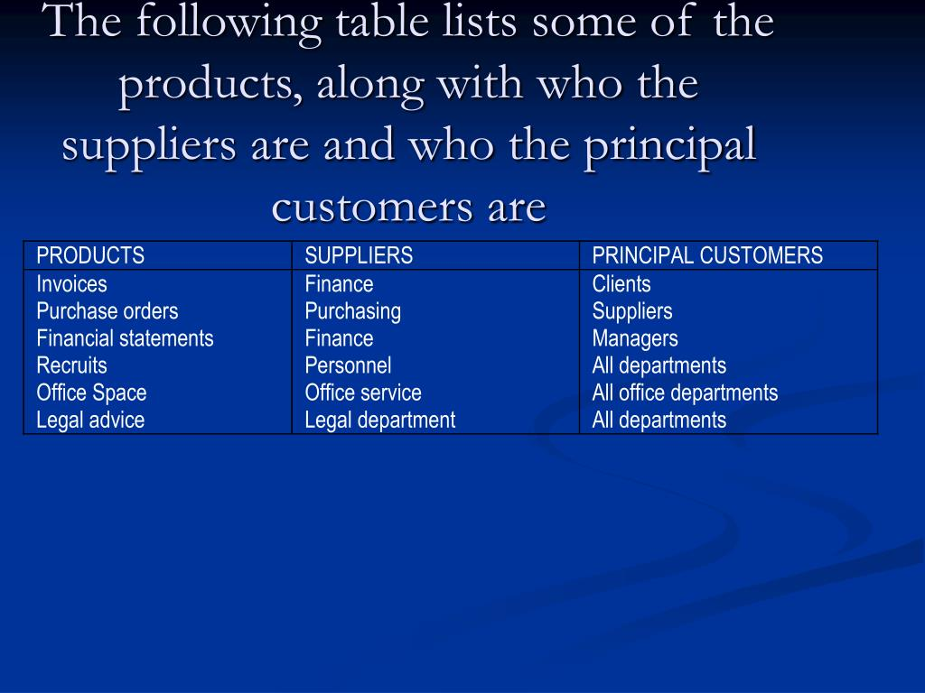 The following table lists some of the products, along with who the suppliers are and who the principal customers are
