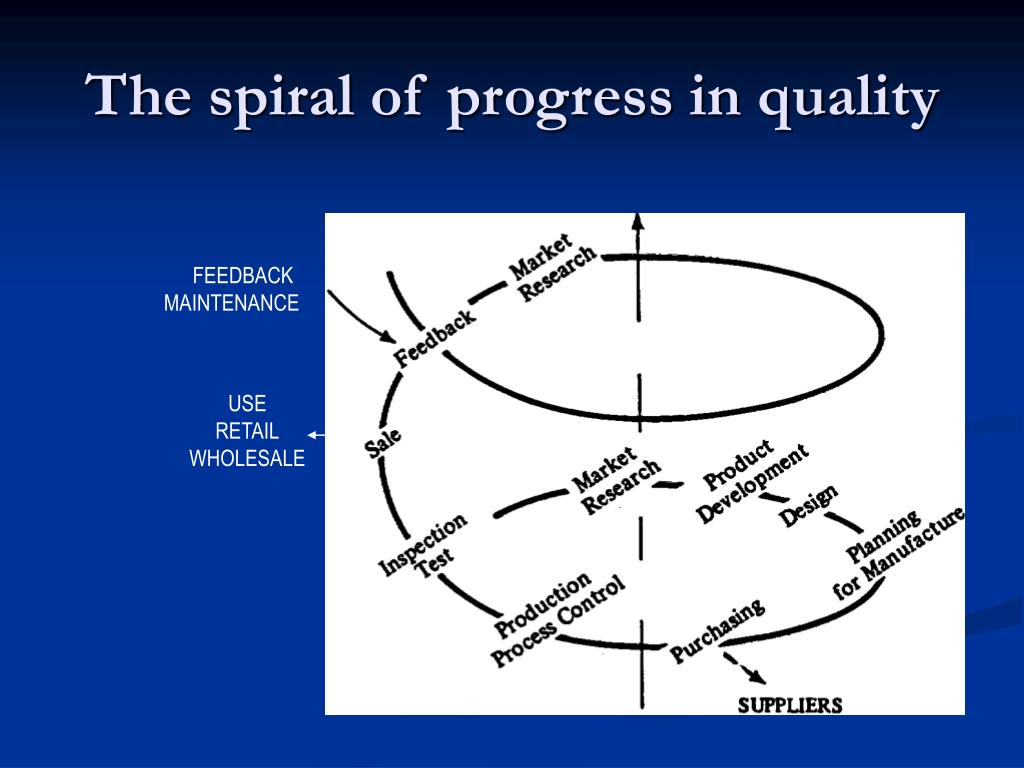 The spiral of progress in quality