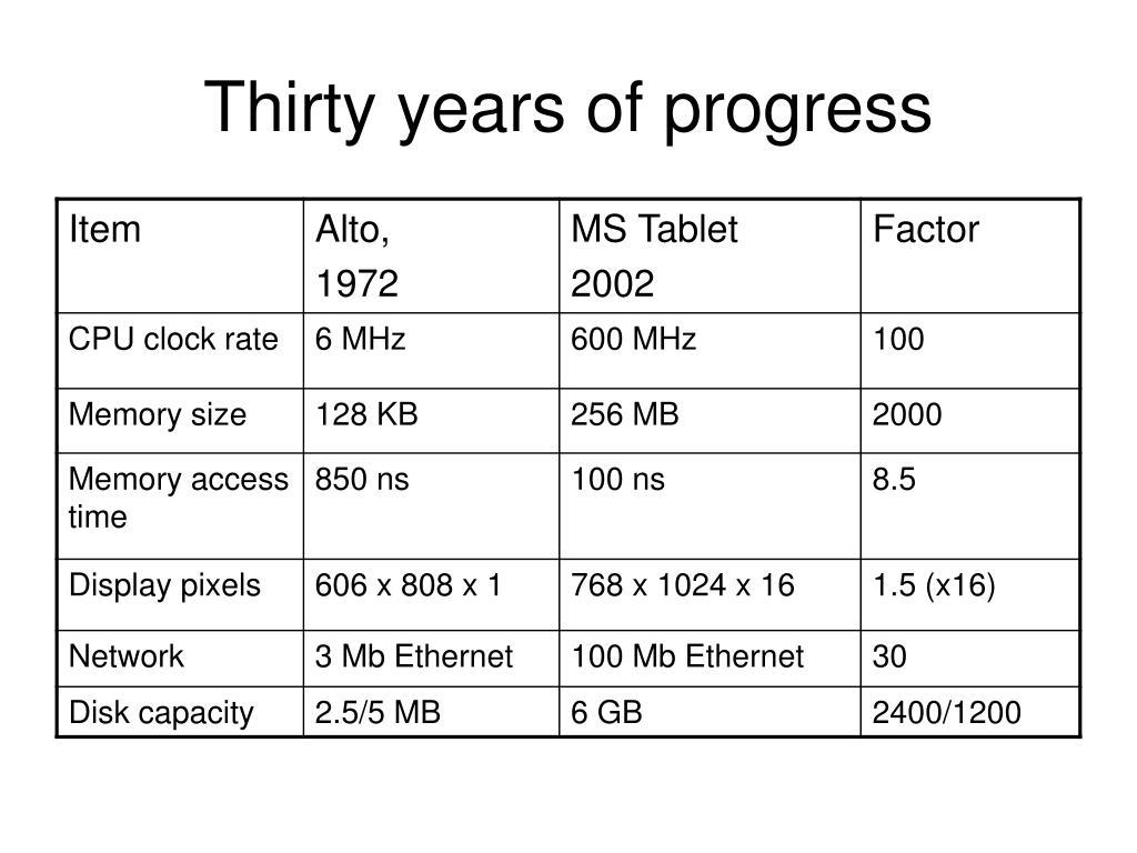 Thirty years of progress