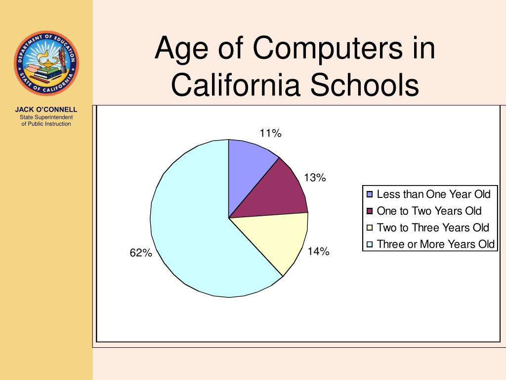 Age of Computers in California Schools