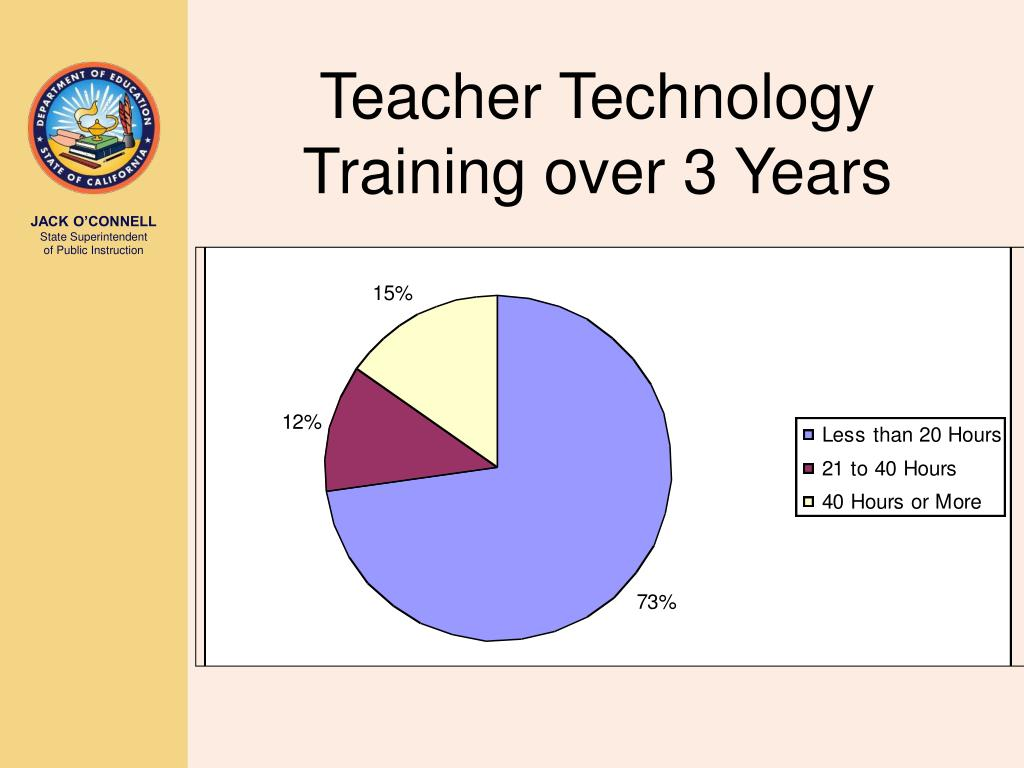 Teacher Technology Training over 3 Years