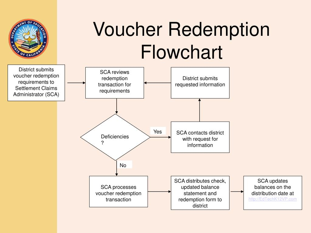 District submits voucher redemption requirements to Settlement Claims Administrator (SCA)