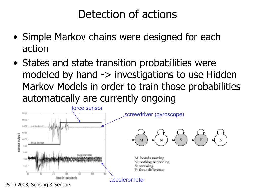 Detection of actions