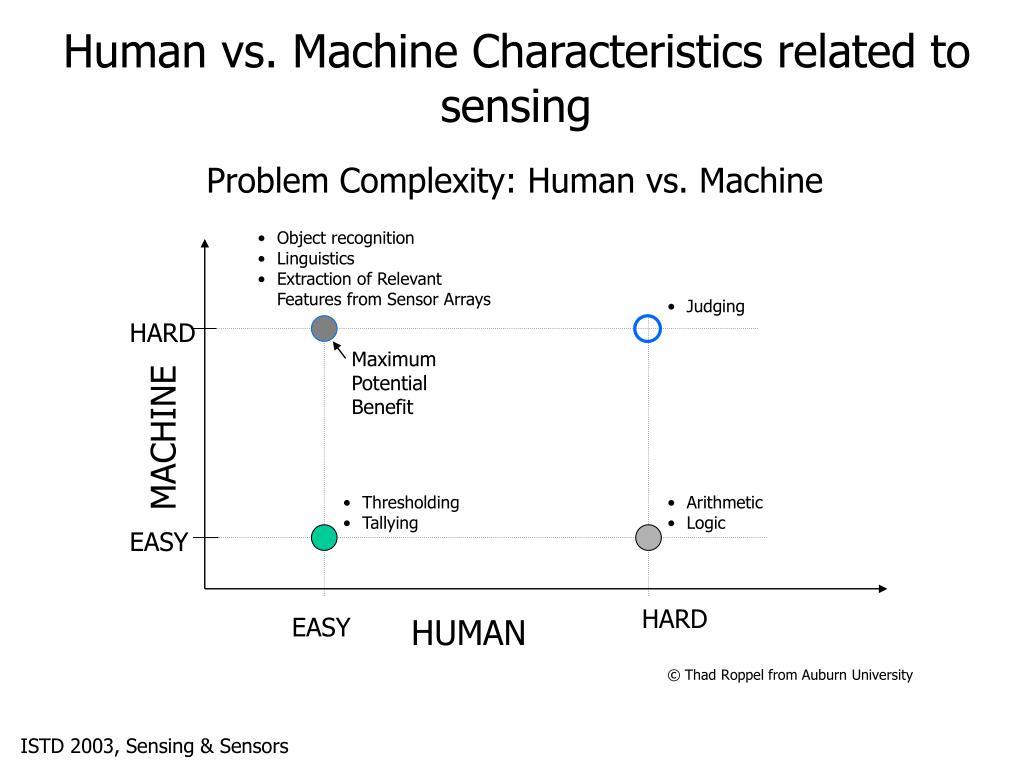 Problem Complexity: Human vs. Machine