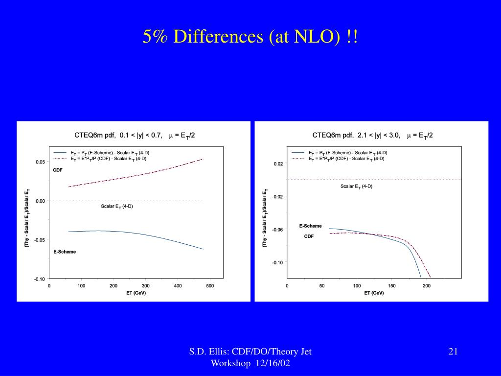 5% Differences (at NLO) !!