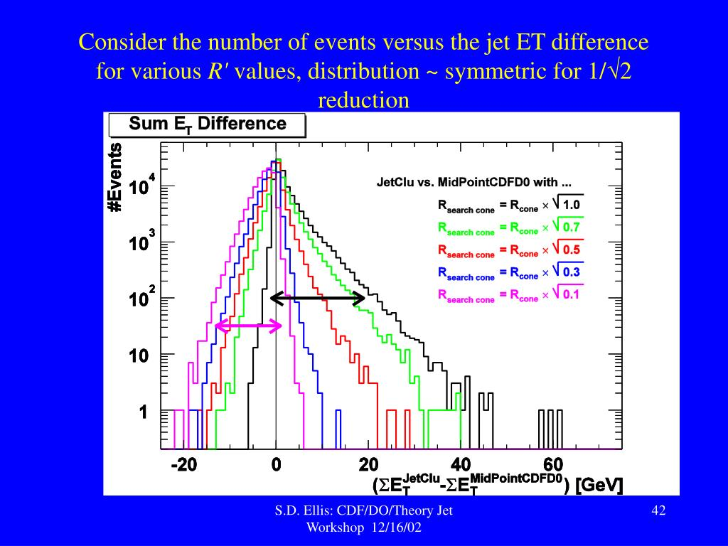 Consider the number of events versus the jet ET difference for various