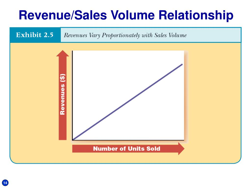 Revenue/Sales Volume Relationship