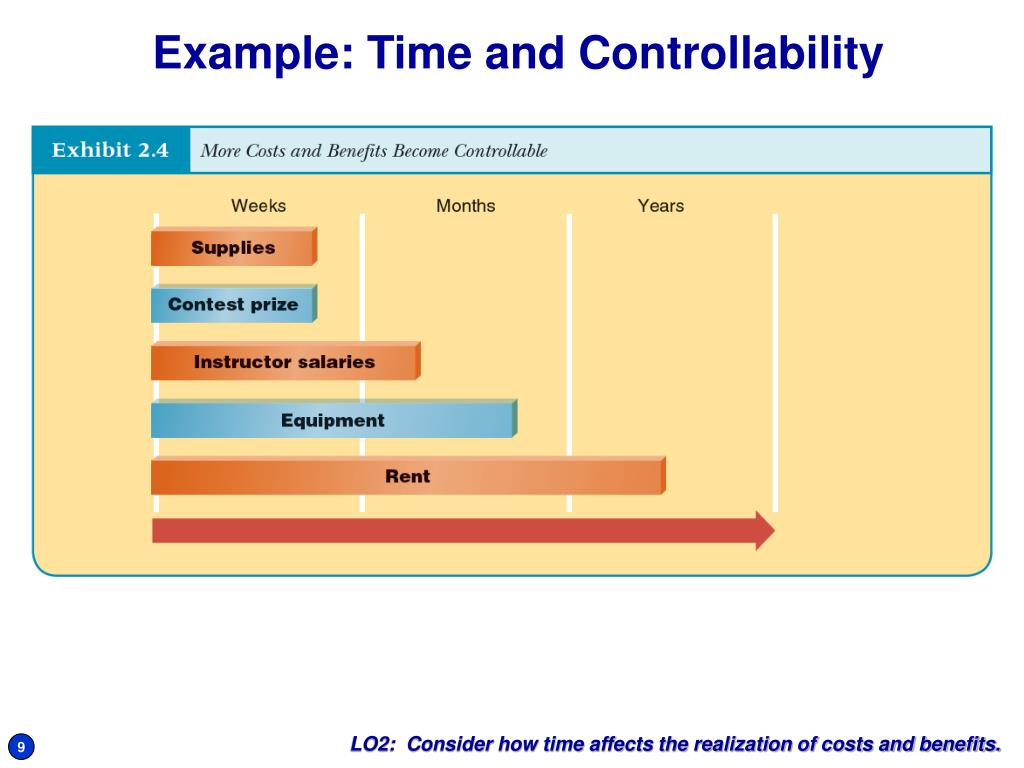 Example: Time and Controllability