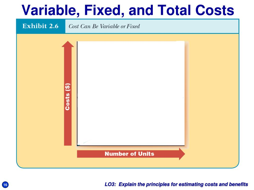 Variable, Fixed, and Total Costs