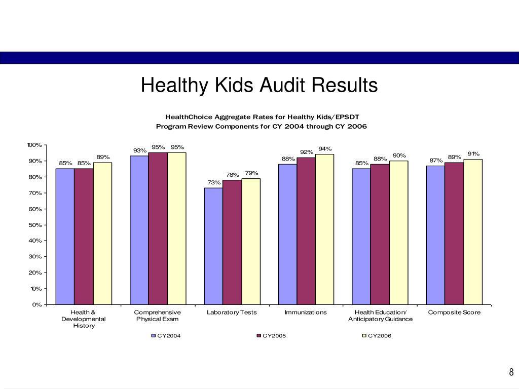 Healthy Kids Audit Results