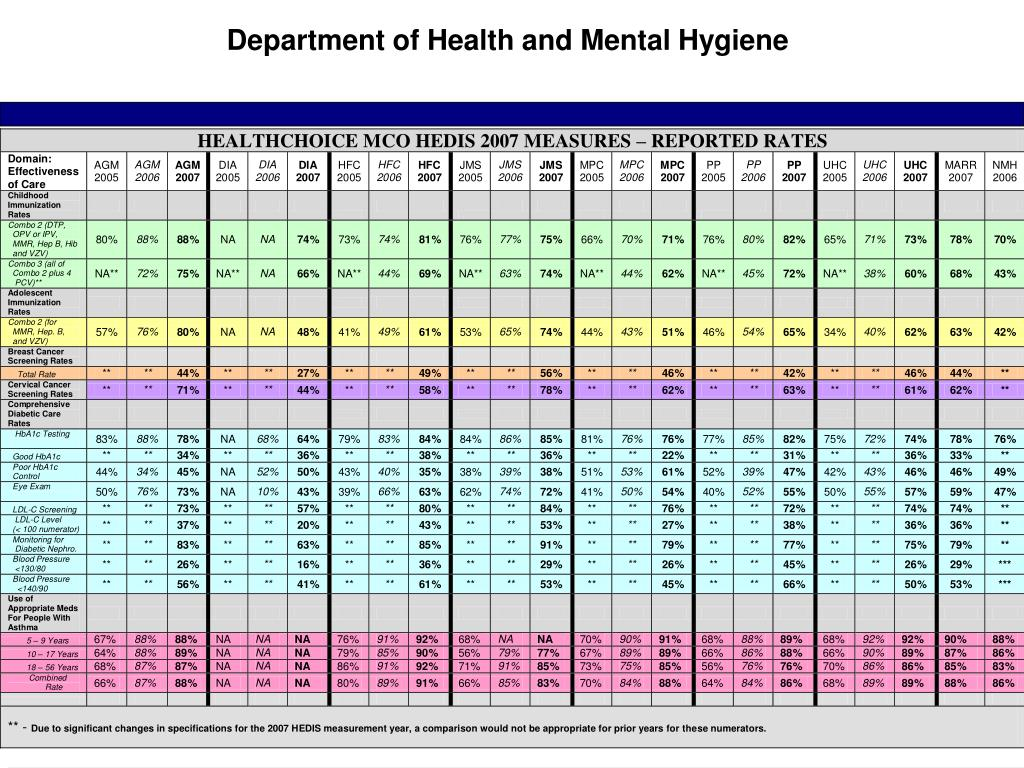 Department of Health and Mental Hygiene