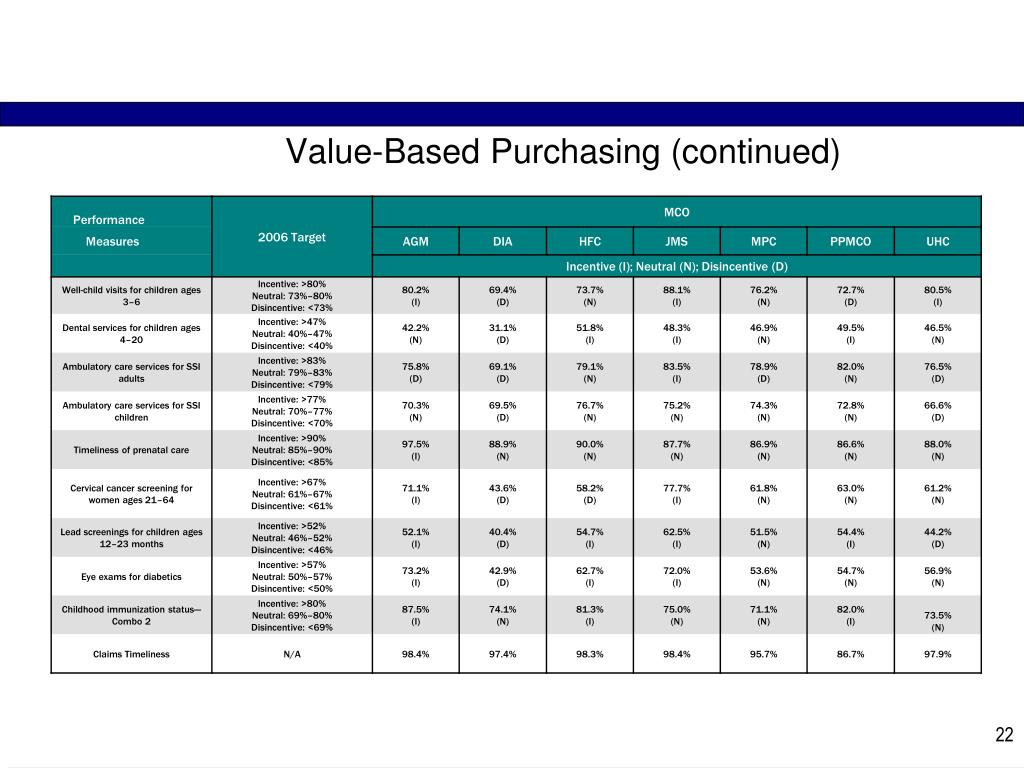 Value-Based Purchasing (continued)
