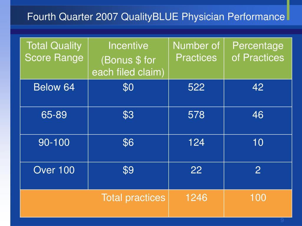 Fourth Quarter 2007 QualityBLUE Physician Performance