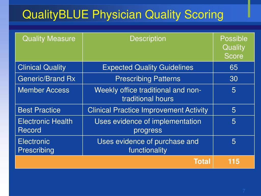 QualityBLUE Physician Quality Scoring