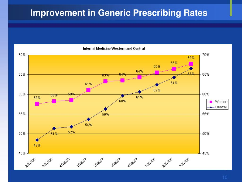 Improvement in Generic Prescribing Rates