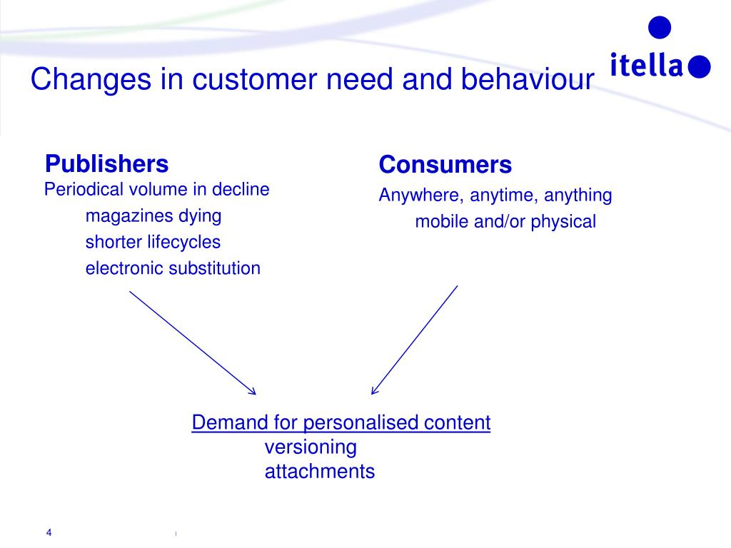 Changes in customer need and behaviour