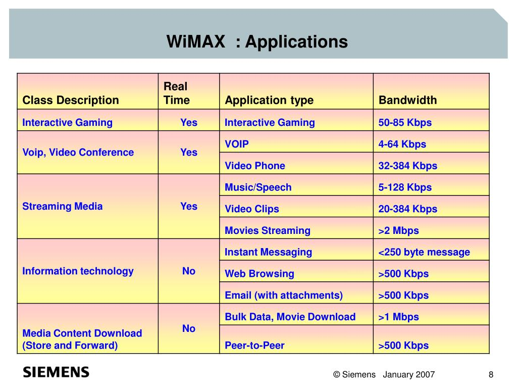 WiMAX  : Applications