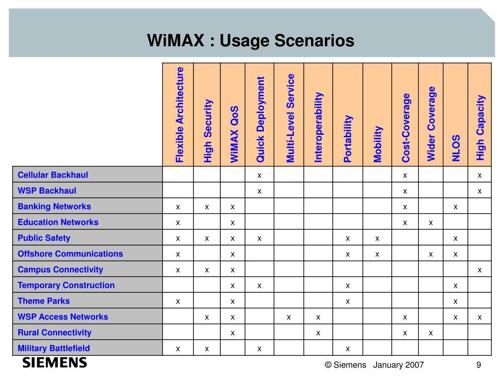 WiMAX : Usage Scenarios