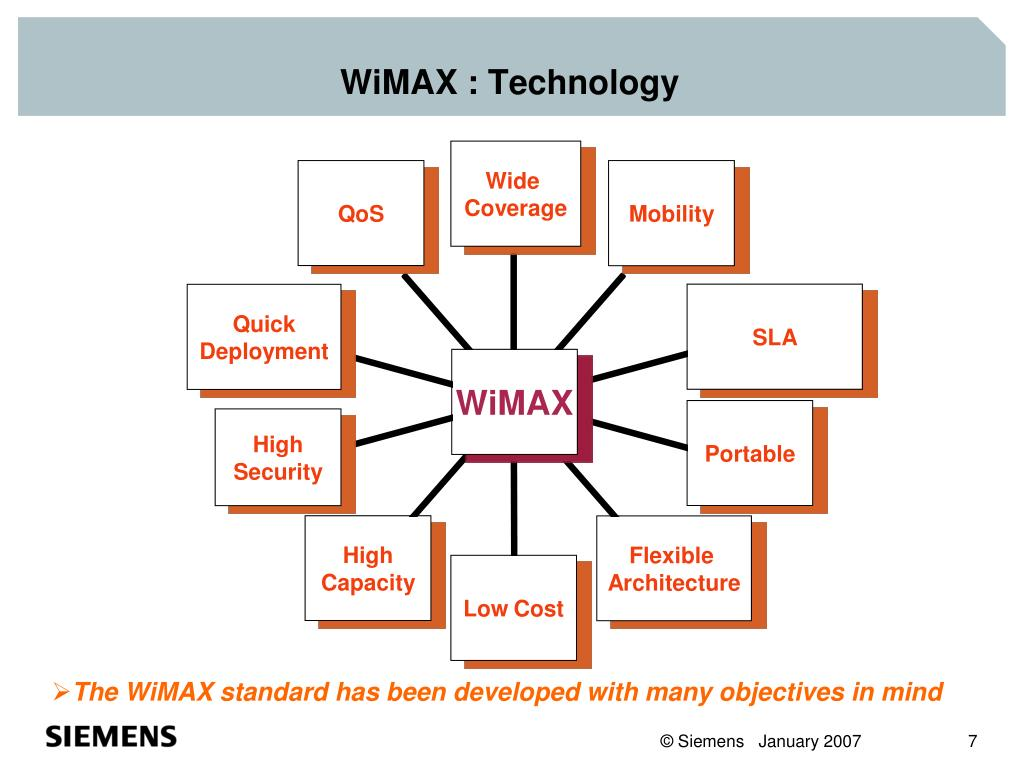 WiMAX : Technology