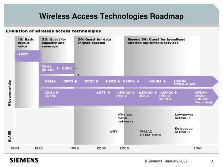 Wireless access technologies roadmap l.jpg