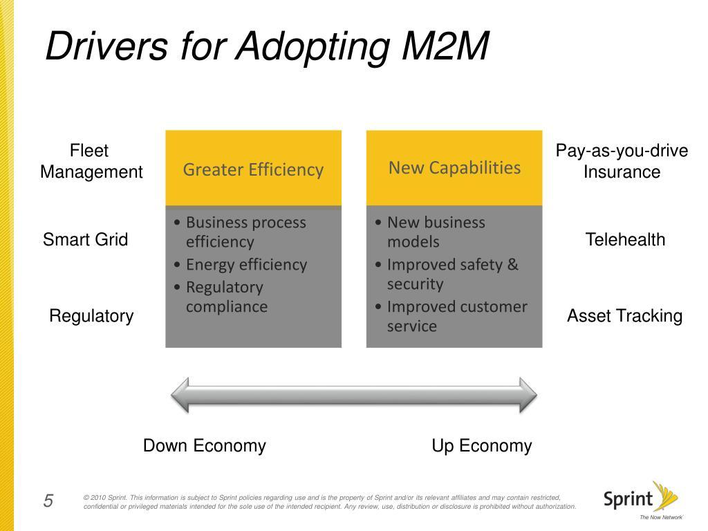 Drivers for Adopting M2M