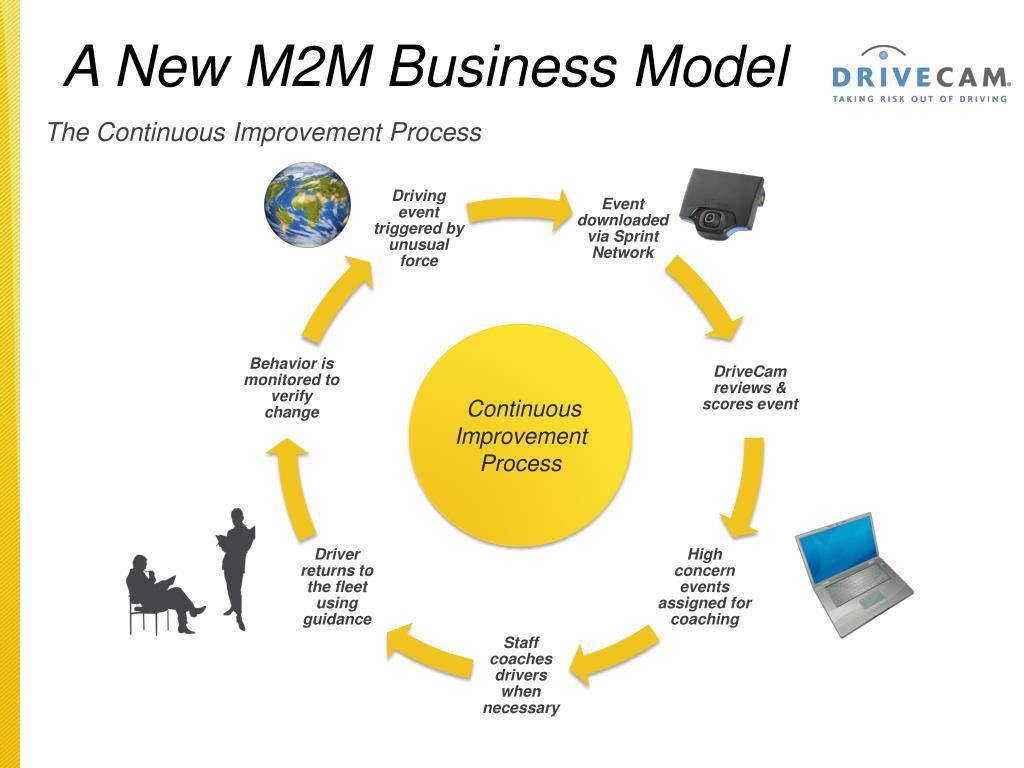 The Continuous Improvement Process