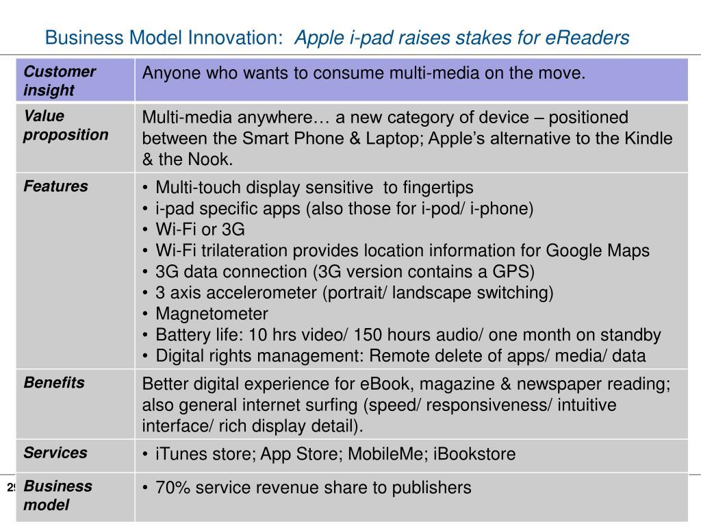 Business Model Innovation: