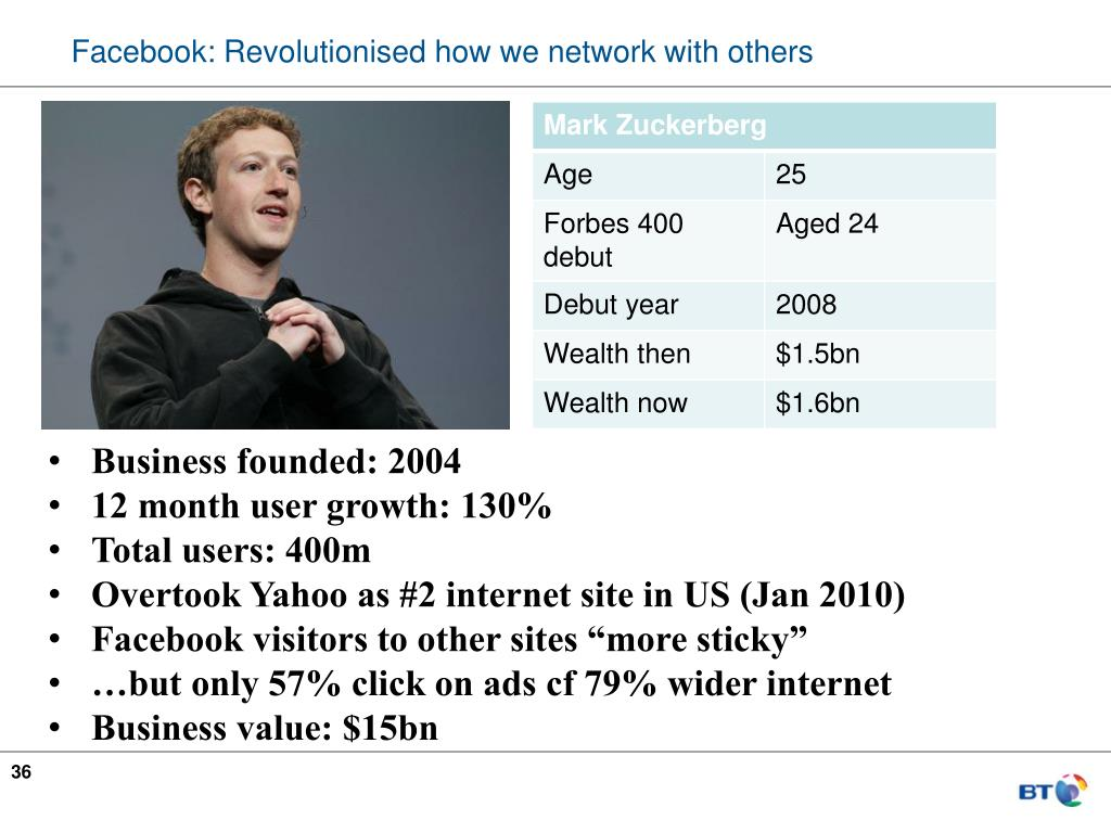 Facebook: Revolutionised how we network with others