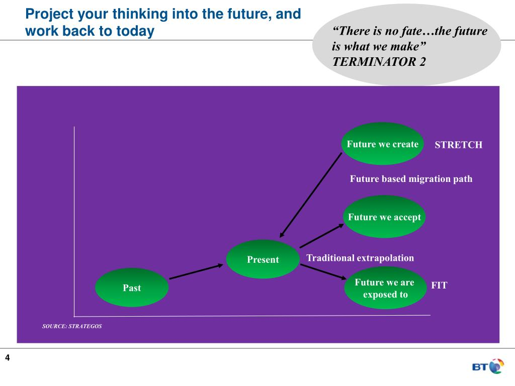 Project your thinking into the future, and work back to today