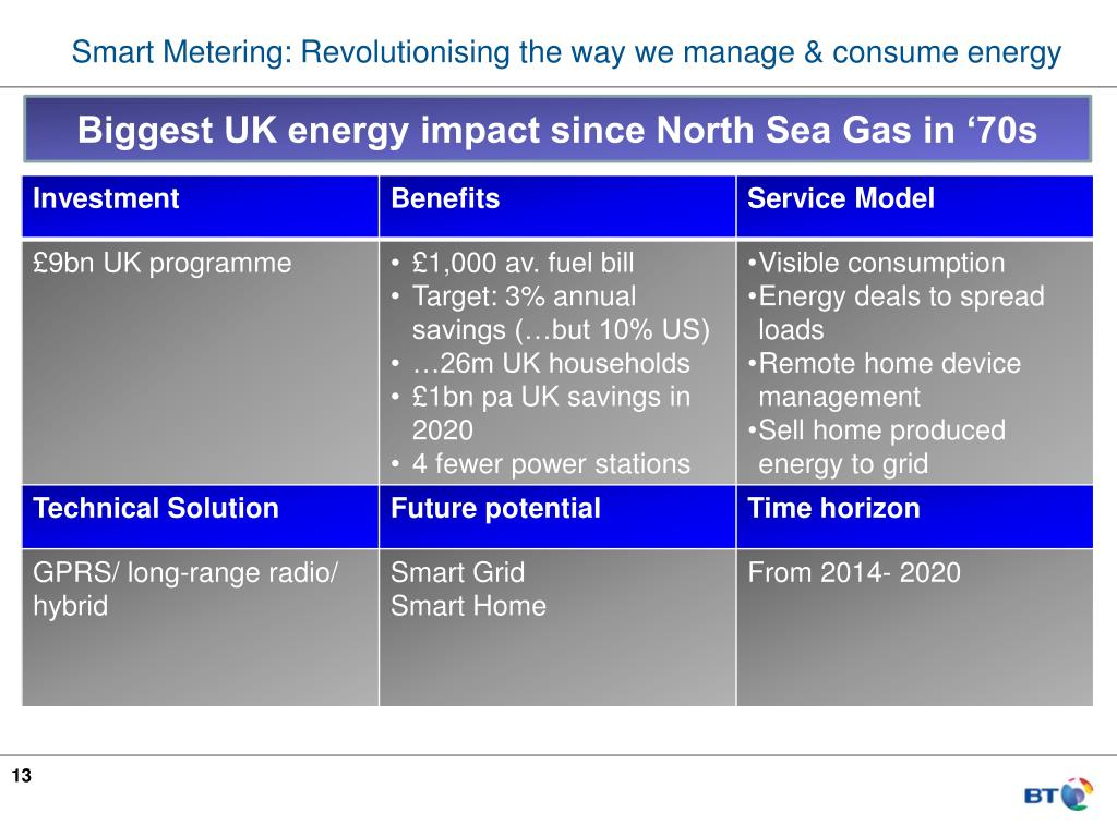 Smart Metering: Revolutionising the way we manage & consume energy