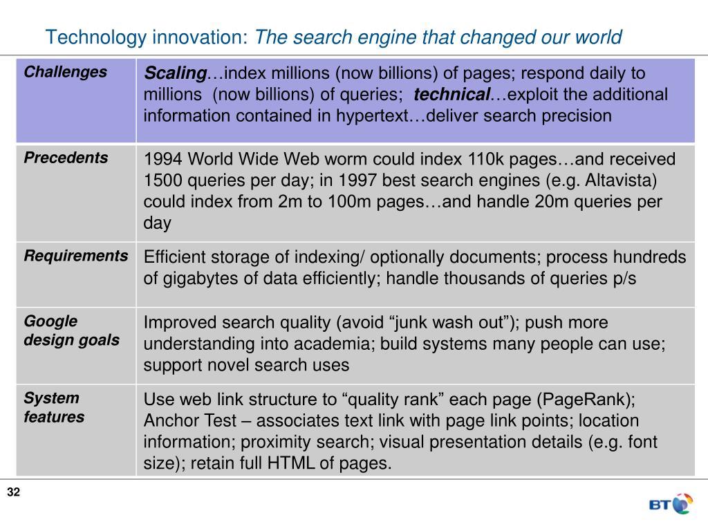 Technology innovation: