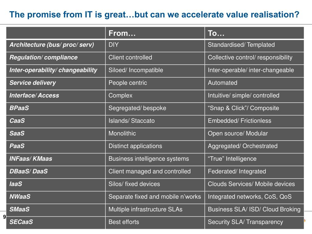 The promise from IT is great…but can we accelerate value realisation?