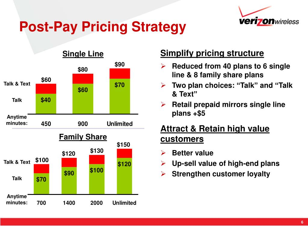 Post-Pay Pricing Strategy
